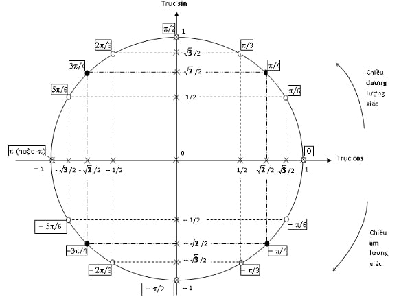 Vòng tròn lượng giác vận dụng làm bài tập phần dao động cơ