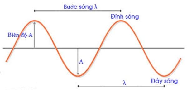 Đặc trưng của sóng