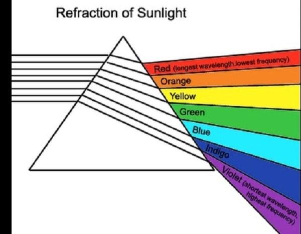Đường đi của ánh sáng