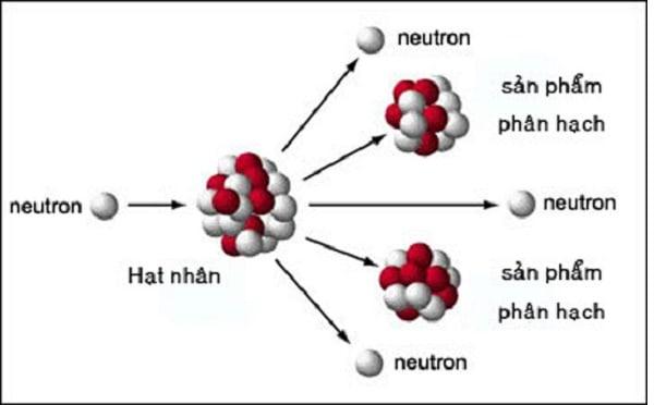 Hạt nhân nguyên tử